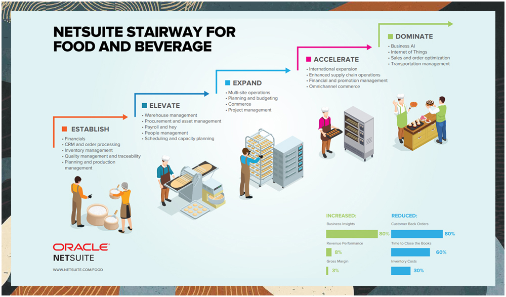 netsuite for food and beverage